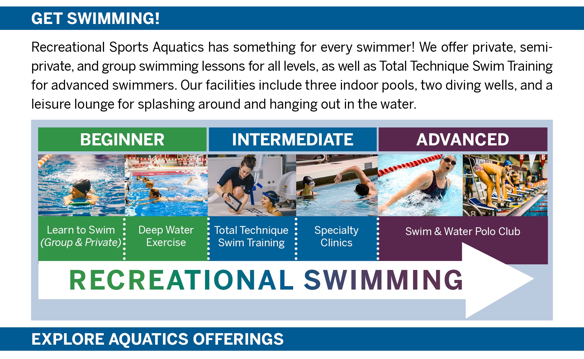 GET SWIMMING! Recreational Sports Aquatics has something for every swimmer! We offer private, semi-private, and group swimming lessons for all levels, as well as Total Technique Swim Training and swimFIT for advanced swimmers. Our facilities include three indoor pools, two diving wells, and a leisure lounge for splashing around and hanging out in the water.  BEGINNER Group, Private & Semi-Private Swim Sessions Deep Water Exercise  INTERMEDIATE Total Technique Swim Training Specialty Clinics  ADVANCED swimFIT Swim & Water Polo Club  ALL LEVELS  RECREATIONAL SWIMMING  EXPLORE AQUATICS OFFERINGS